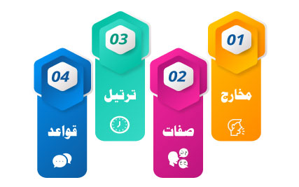 Quran with Tajweed o Tarteel for kids