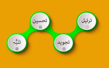 Learn Quran with Tajweed & Tarteel