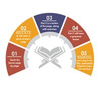 Quran courses online